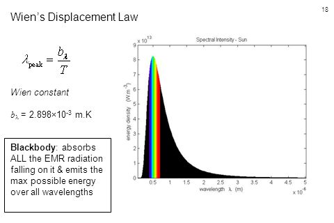 18 Wien's Displacement Law Wien constant b = 2.898  10 -3 m.K Blackbody: absorbs ALL the EMR radiation falling on it & emits the max possible energy
