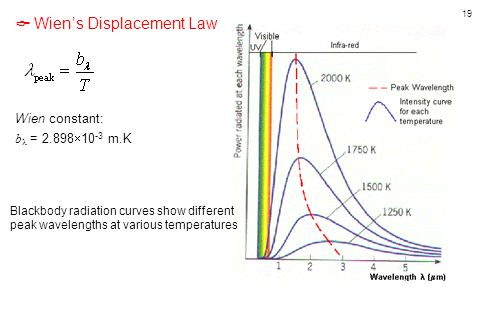 19  Wien's Displacement Law Wien constant: b = 2.898  10 -3 m.K Blackbody radiation curves show different peak wavelengths at various temperatures