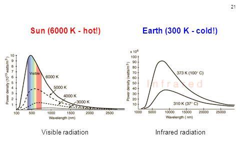 21 Sun (6000 K - hot!)Earth (300 K - cold!) Visible radiationInfrared radiation