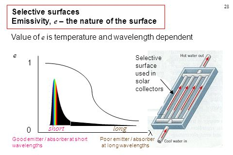28 Selective surfaces Emissivity, e – the nature of the surface Value of e is temperature and wavelength dependent 0 1 e short long Selective surface