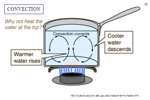 45 http://hyperphysics.phy-astr.gsu.edu/hbase/thermo/heatra.html Why not heat the water at the top? CONVECTION