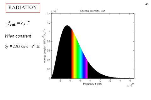 49 Wien constant b f = 2.83 k B /h s -1.K RADIATION