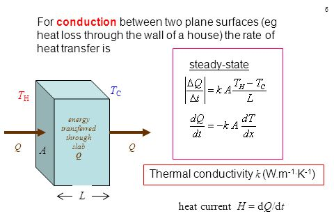 6 For conduction between two plane surfaces (eg heat loss through the wall of a house) the rate of heat transfer is energy transferred through slab Q