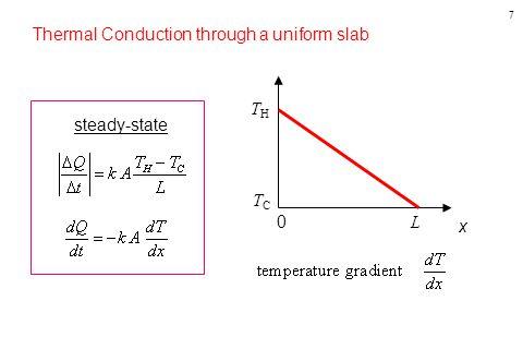 7 steady-state Thermal Conduction through a uniform slab 0 x L TCTC THTH