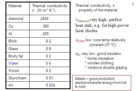 8 MaterialThermal conductivity k (W.m -1.K -1 ) diamond 2450 Cu 385 Al 205 Brick 0.2 Glass 0.8 Body fat 0.2 Water 0.6 Wood 0.2 Styrofoam 0.01 Air 0.02