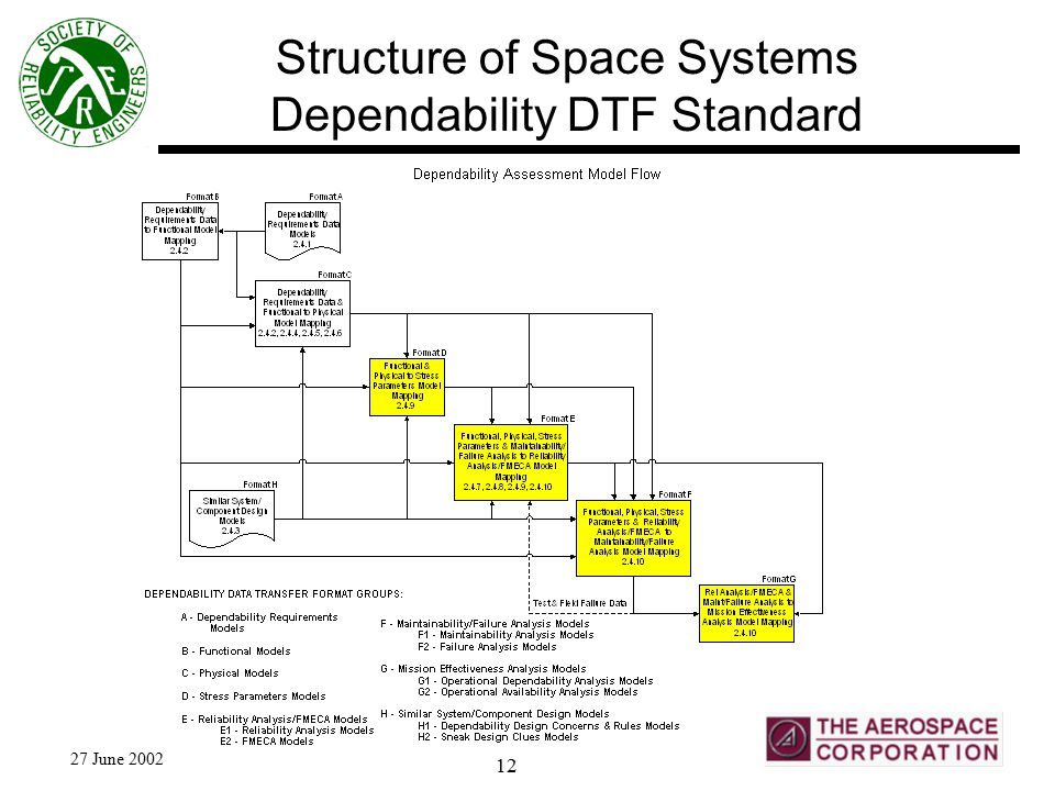 27 June 2002 12 Structure of Space Systems Dependability DTF Standard