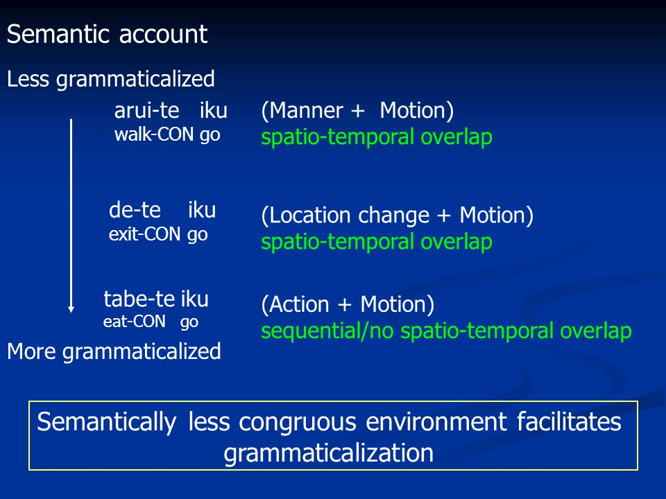 arui-te iku walk-CON go de-te iku exit-CON go tabe-te iku eat-CON go Less grammaticalized More grammaticalized (Manner + Motion) spatio-temporal overlap (Location change + Motion) spatio-temporal overlap (Action + Motion) sequential/no spatio-temporal overlap Semantically less congruous environment facilitates grammaticalization Semantic account