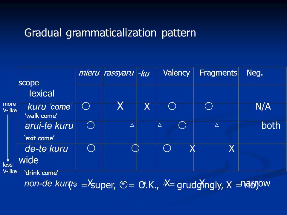 Gradual grammaticalization pattern mieru rassyaru Valency Fragments Neg.