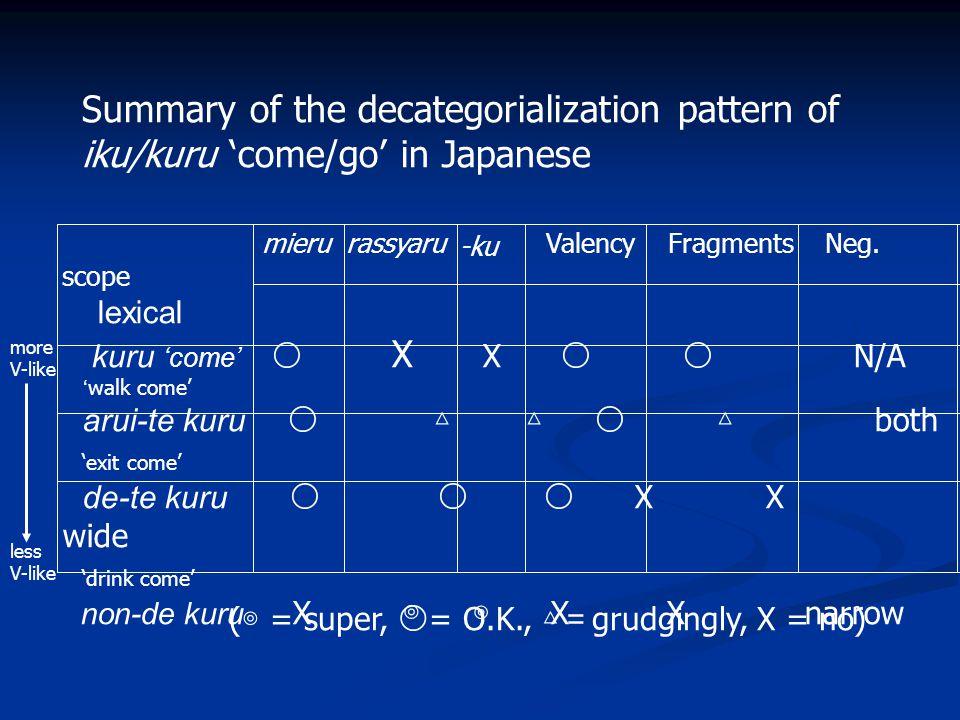 arui-te iku=to 328,000 arui-te-ku=to 956 walk-go=when 0.003% de-te iku=to 58,200 de-te-ku=to 63 exit-go=when 0.01% tabe-te iku=to 17,400 tabe-te-ku=to 751 eat-go=when 0.04% (based on Google search) Rate of –ku contraction Main verb GO iku does not contract to -ku (0%)