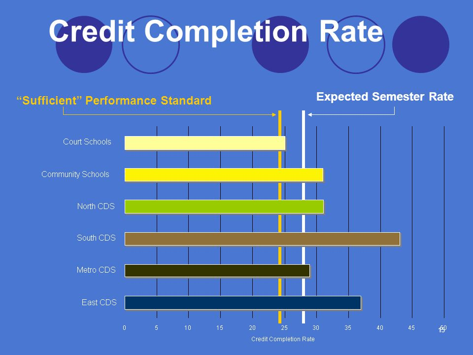 15 Credit Completion Rate Sufficient Performance Standard Expected Semester Rate