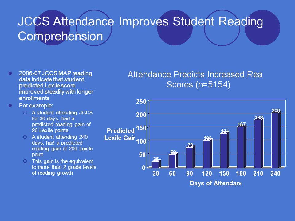 JCCS Attendance Improves Student Reading Comprehension 2006-07 JCCS MAP reading data indicate that student predicted Lexile score improved steadily with longer enrollments For example:  A student attending JCCS for 30 days, had a predicted reading gain of 26 Lexile points  A student attending 240 days, had a predicted reading gain of 209 Lexile point  This gain is the equivalent to more than 2 grade levels of reading growth