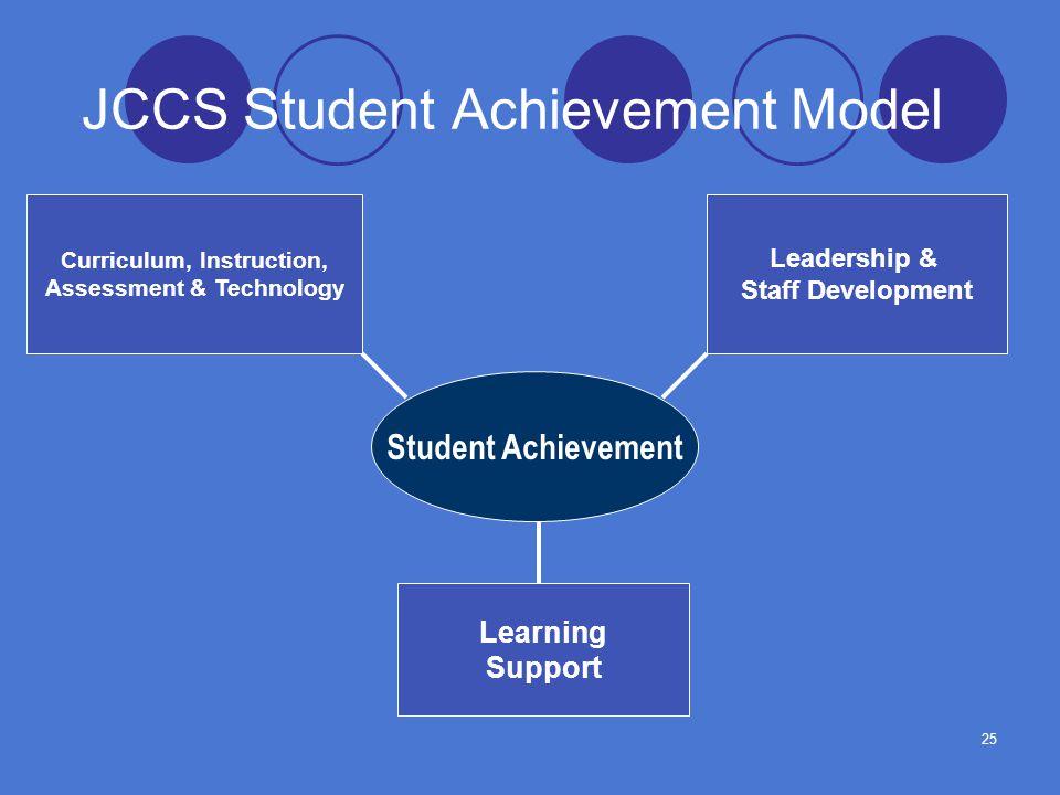 25 JCCS Student Achievement Model Student Achievement Curriculum, Instruction, Assessment & Technology Learning Support Leadership & Staff Development