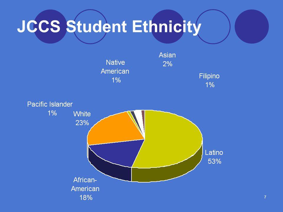 7 JCCS Student Ethnicity