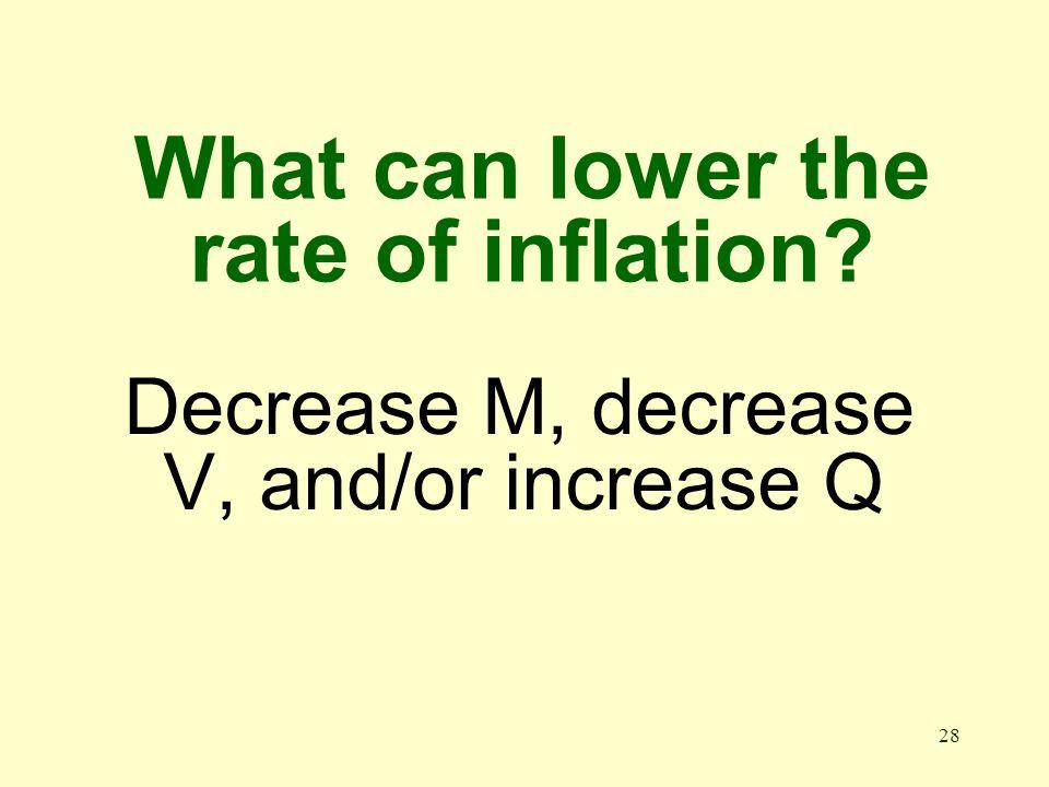 27 What determines the price level? MV/Q = P