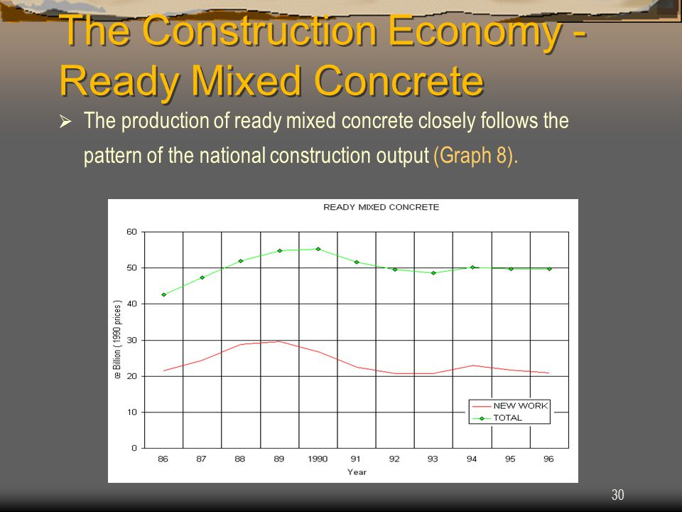 30 The Construction Economy - Ready Mixed Concrete  The production of ready mixed concrete closely follows the pattern of the national construction output (Graph 8).
