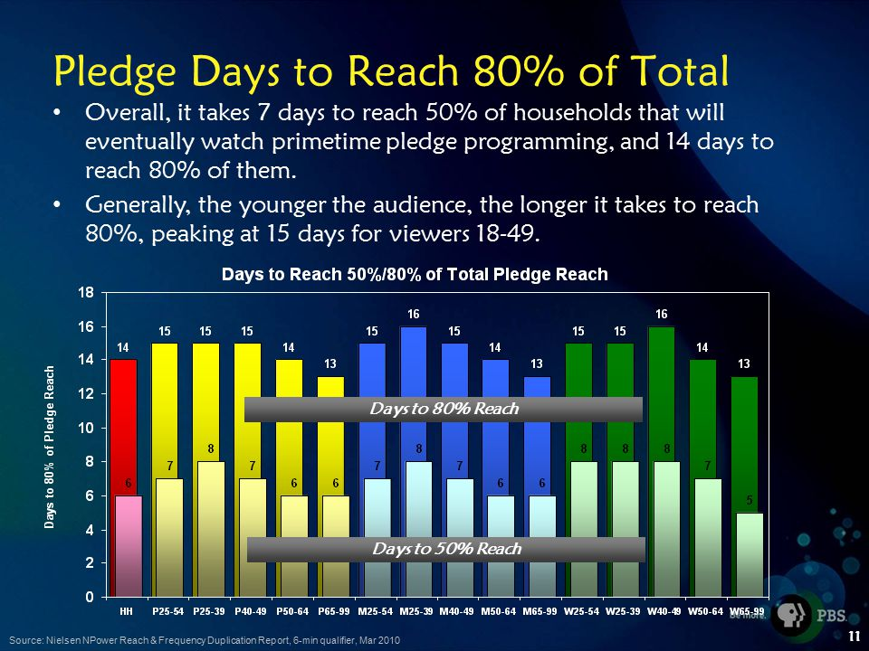 11 Pledge Days to Reach 80% of Total Overall, it takes 7 days to reach 50% of households that will eventually watch primetime pledge programming, and 14 days to reach 80% of them.