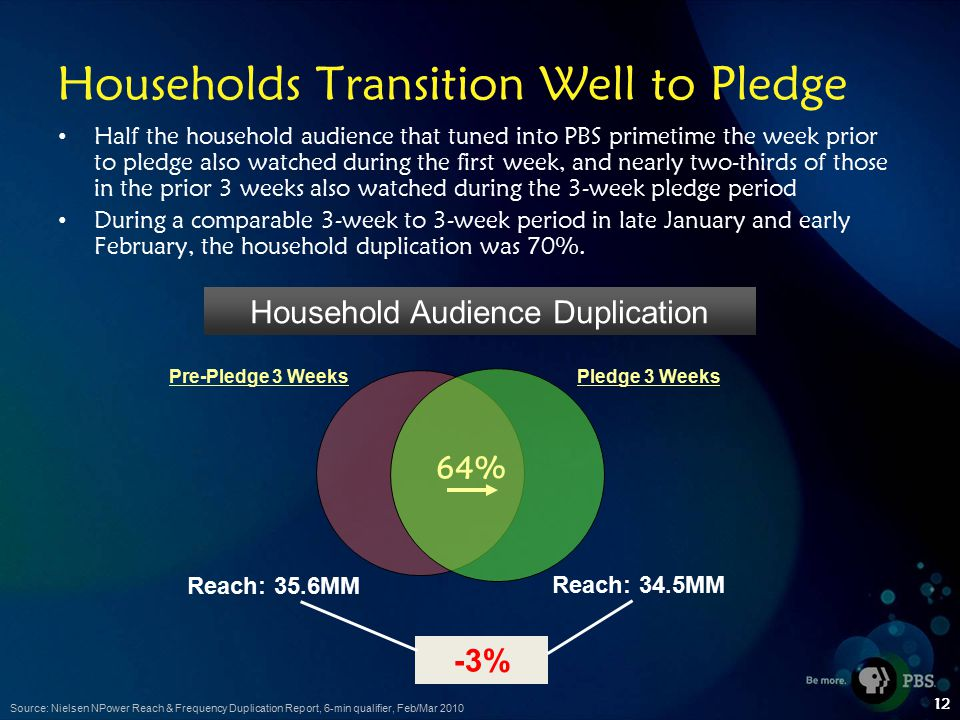 12 Households Transition Well to Pledge Half the household audience that tuned into PBS primetime the week prior to pledge also watched during the first week, and nearly two-thirds of those in the prior 3 weeks also watched during the 3-week pledge period During a comparable 3-week to 3-week period in late January and early February, the household duplication was 70%.