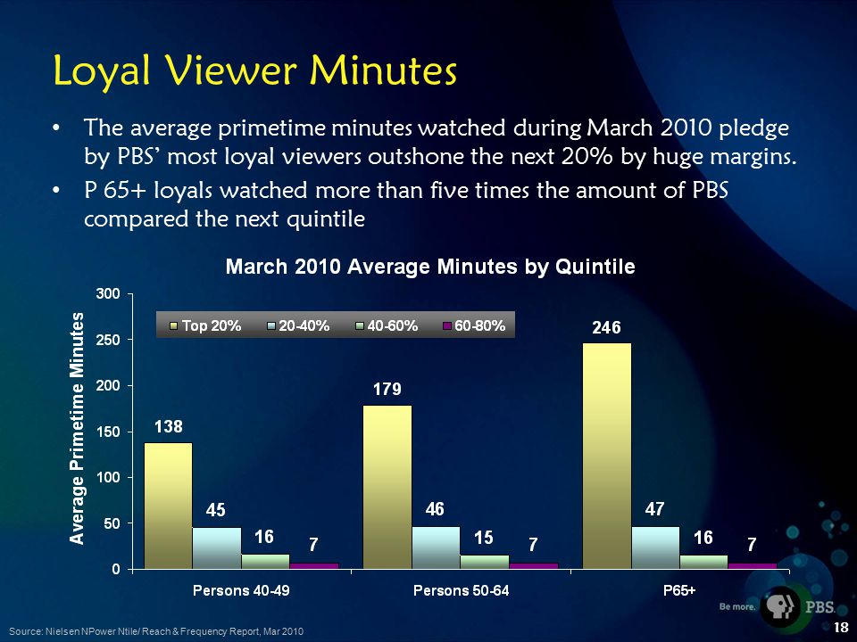 18 Loyal Viewer Minutes The average primetime minutes watched during March 2010 pledge by PBS' most loyal viewers outshone the next 20% by huge margins.