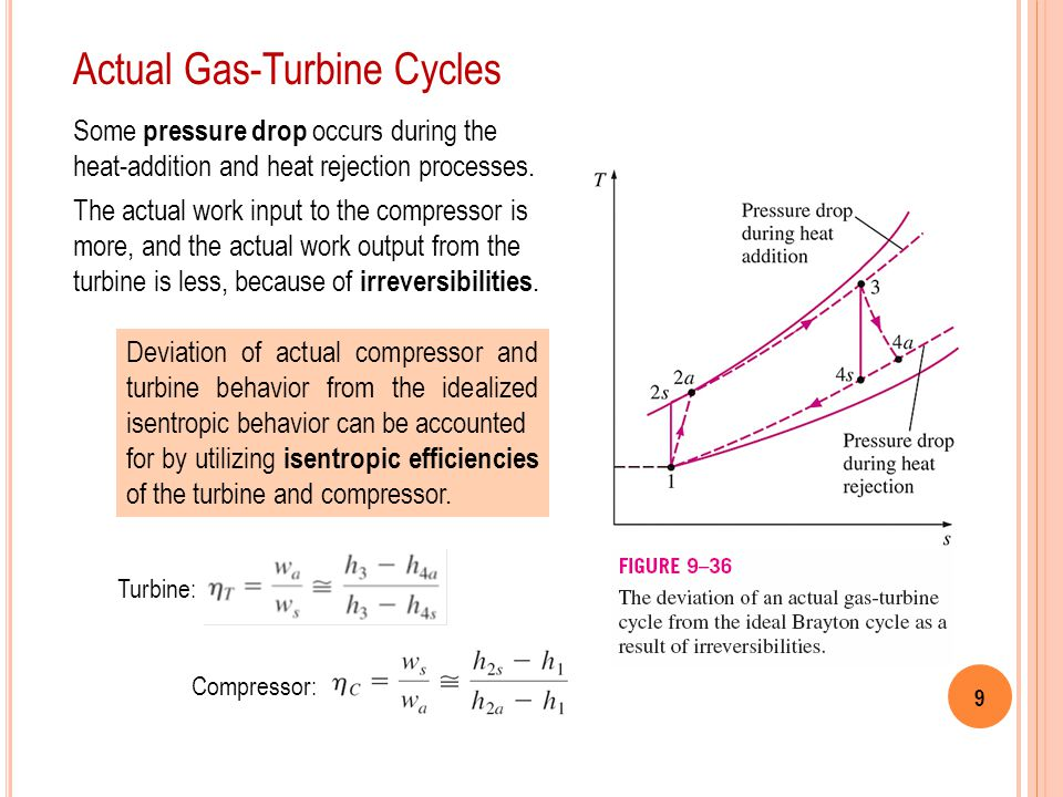 9 Actual Gas-Turbine Cycles Some pressure drop occurs during the heat-addition and heat rejection processes. The actual work input to the compressor i