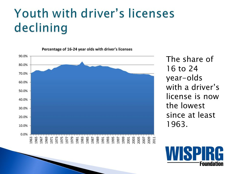 The share of 16 to 24 year-olds with a driver's license is now the lowest since at least 1963.