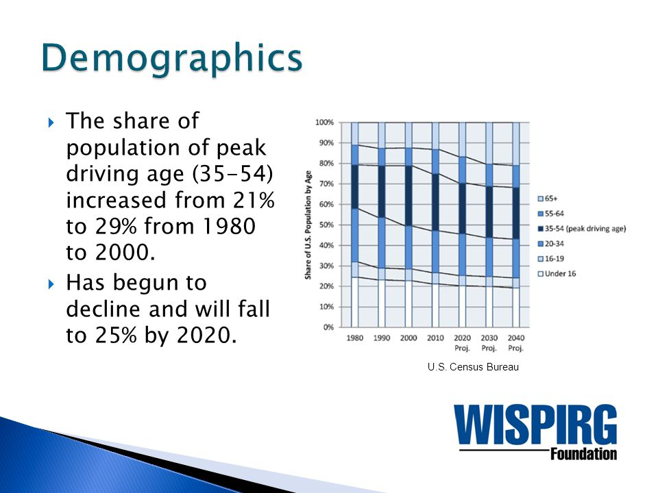  The share of population of peak driving age (35-54) increased from 21% to 29% from 1980 to 2000.