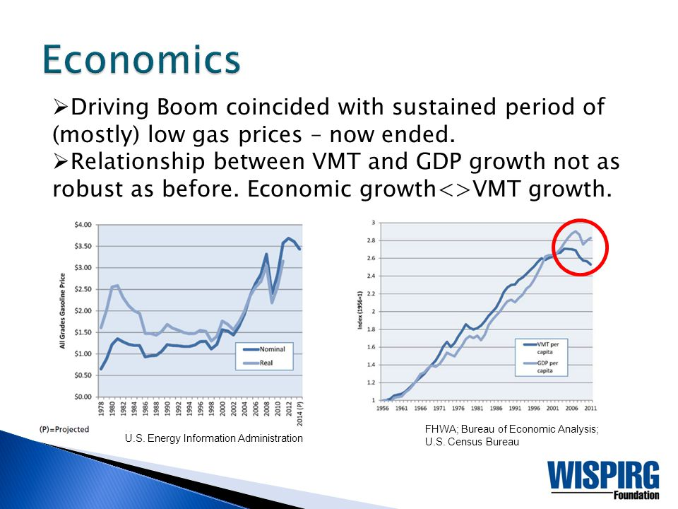 Driving Boom coincided with sustained period of (mostly) low gas prices – now ended.