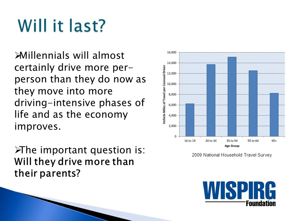  Millennials will almost certainly drive more per-person than they do now as they move into more driving-intensive phases of life and as the economy improves.