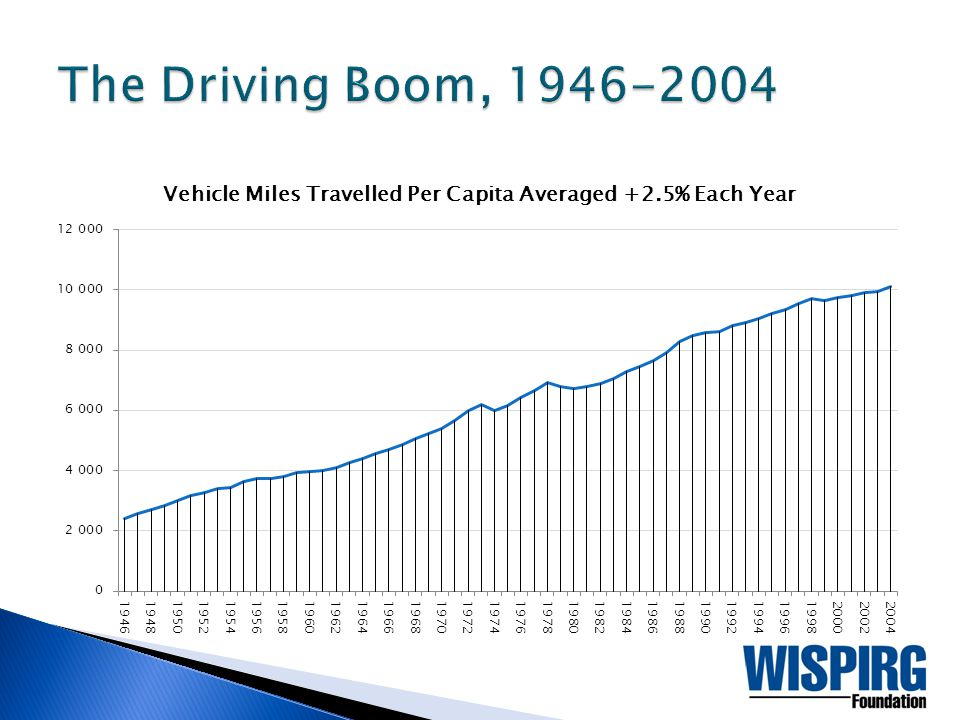 The Driving Boom era saw steady increases in labor force participation, vehicle ownership, and driver's licensure.