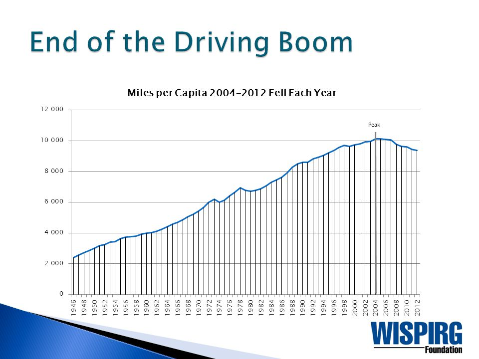  Major headwinds in the way of further growth of per-capita VMT.  The Driving Boom is over.