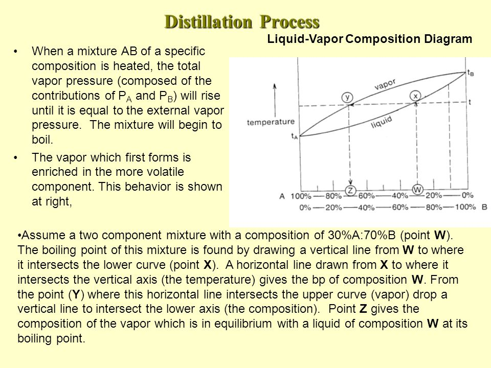 Distillation Process When a mixture AB of a specific composition is heated, the total vapor pressure (composed of the contributions of P A and P B ) will rise until it is equal to the external vapor pressure.