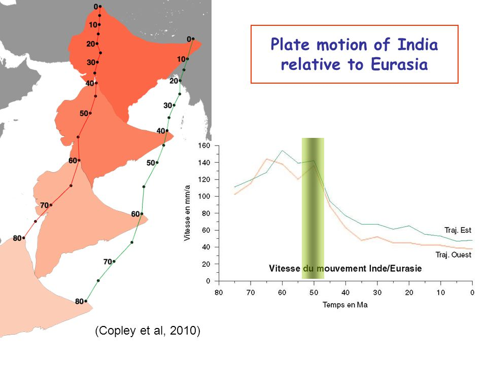 Plate motion of India relative to Eurasia (Copley et al, 2010)