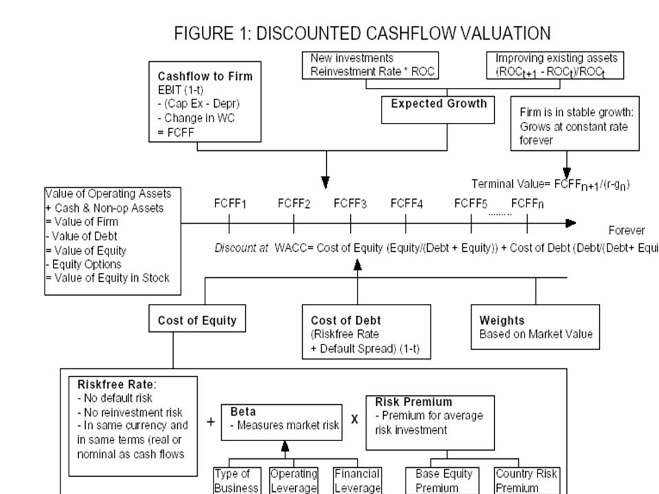 Why we do not consider the cash flows related to the financing.