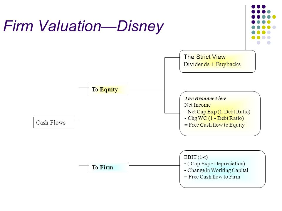 Firm Valuation—Disney Cash Flows To Firm To Equity EBIT (1-t) - ( Cap Exp - Depreciation) - Change in Working Capital = Free Cash flow to Firm The Str