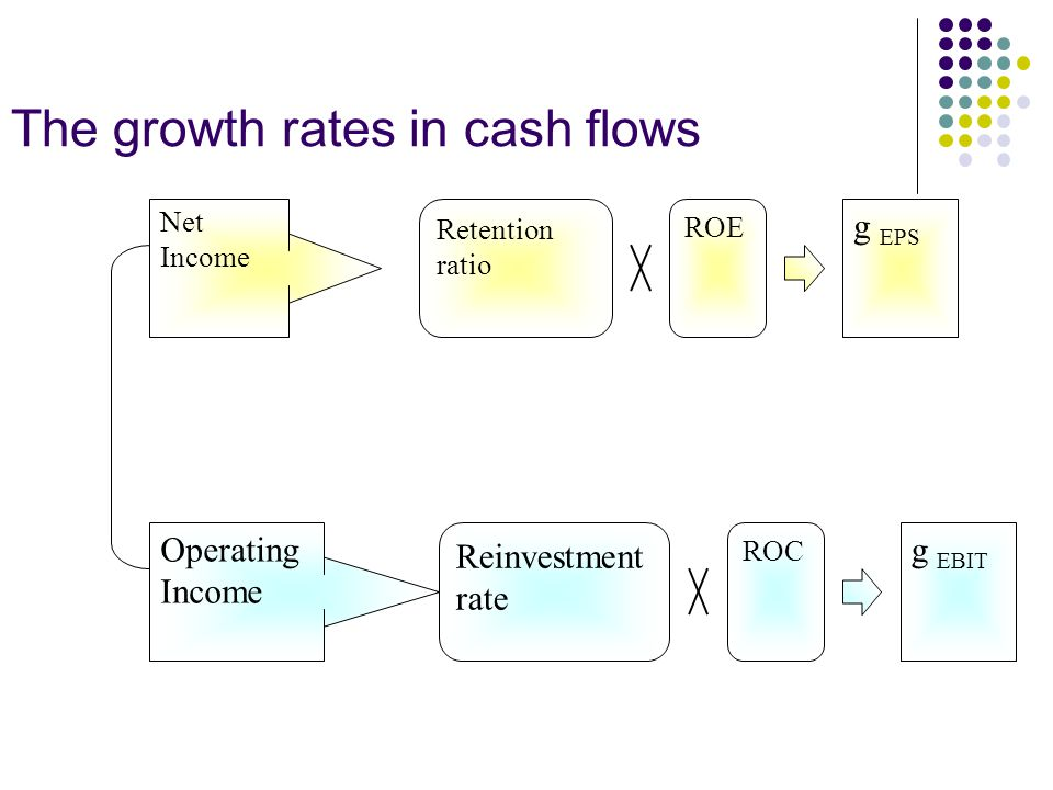 Dividend growth, retention ratio, and Return on Equity (ROE) g = retention * ROE Assume that ROE=20%, payout=50%, beginning equity = 100 A.