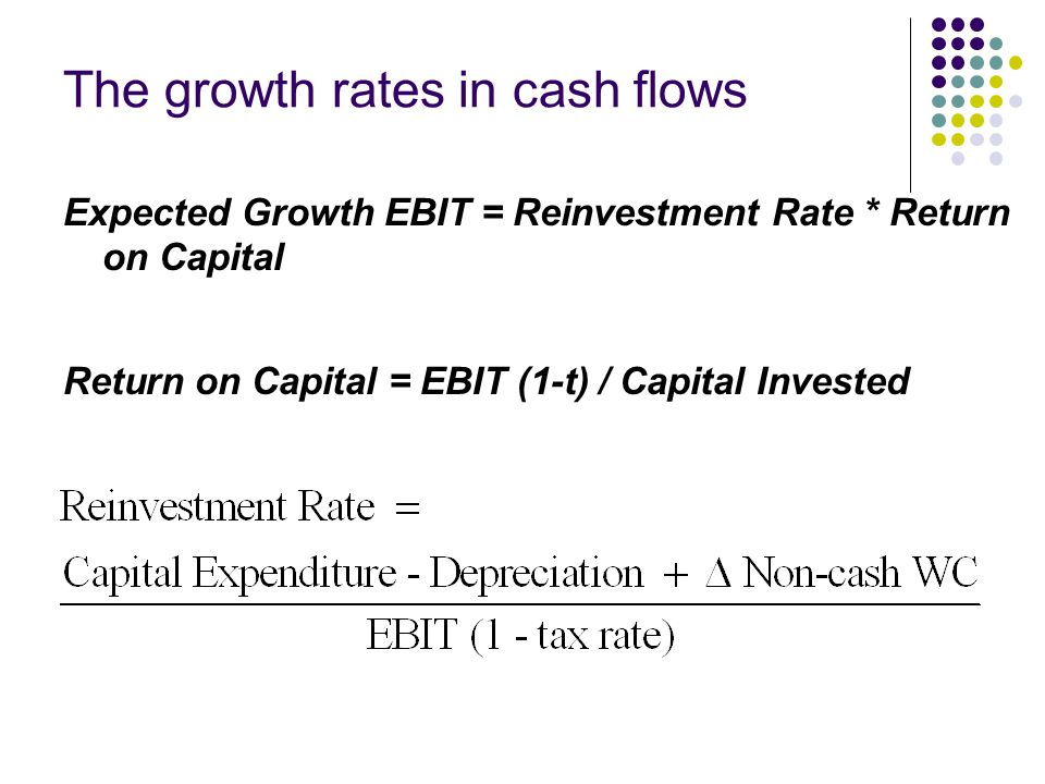 Firm Valuation—Disney 1996 Disney's basic data EBIT : $5,559 Million Capital spending : $ 1,746 Million Depreciation : $ 1,134 Million Non-cash Working capital Change : $ 617 Million Book value of Debt : $7,763 Million (MV$11,180) Book value of Equity : $11,668 Million (MV$50,880) Levered Beta : 1.25 Risk free rate : 7.00% Risk Premium : 5.50% Tax rate : 36%