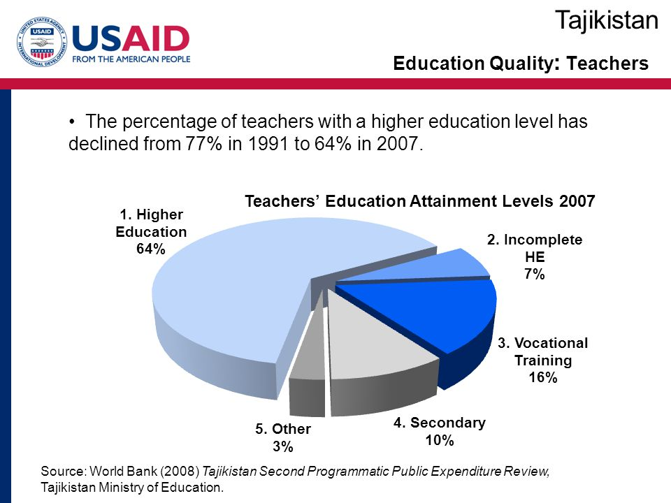 Education Quality : Teachers Tajikistan The percentage of teachers with a higher education level has declined from 77% in 1991 to 64% in 2007.