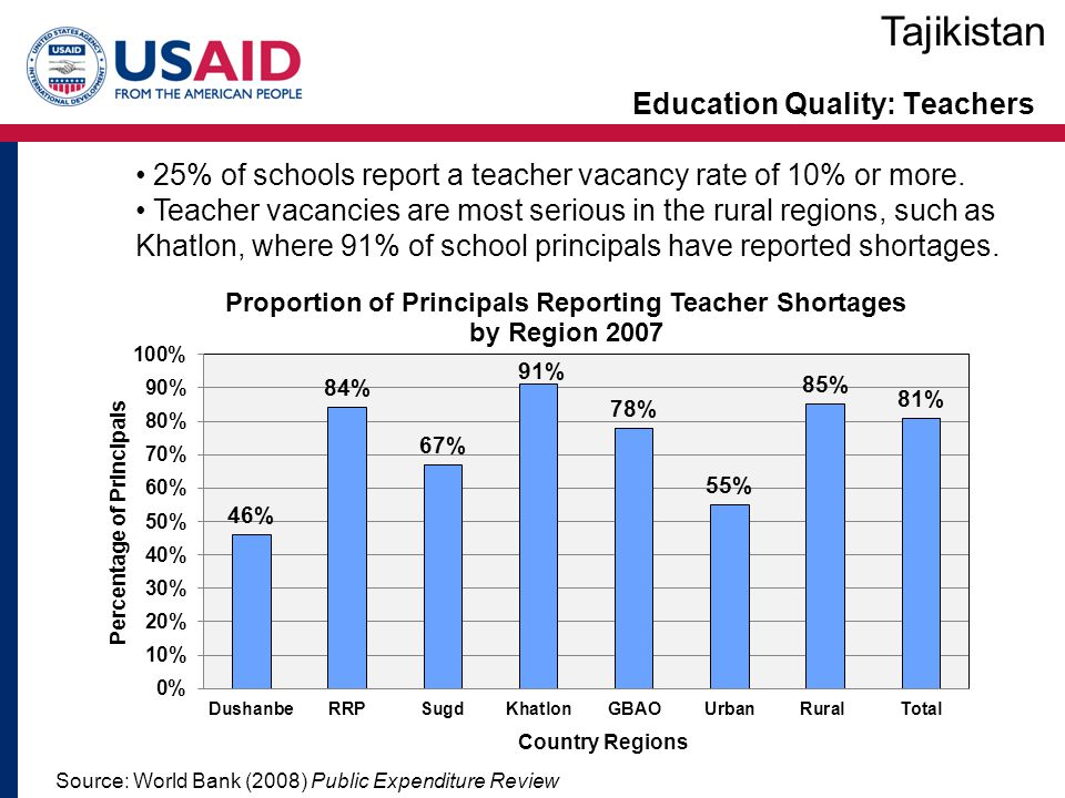Education Quality: Teachers Tajikistan Source: World Bank (2008) Public Expenditure Review 25% of schools report a teacher vacancy rate of 10% or more.