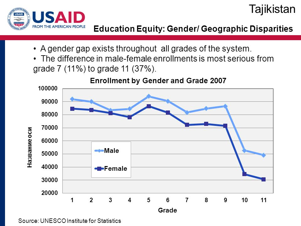 Education Equity: Gender/ Geographic Disparities Tajikistan Source: UNESCO Institute for Statistics A gender gap exists throughout all grades of the system.