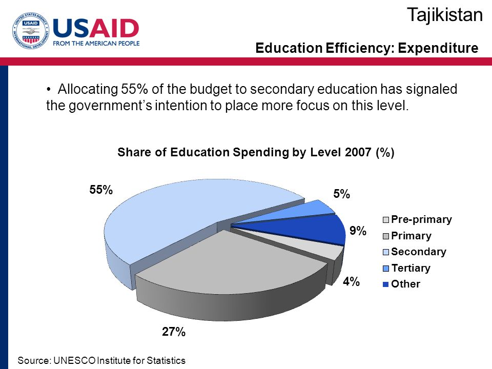 Education Efficiency: Expenditure Source: UNESCO Institute for Statistics Tajikistan Allocating 55% of the budget to secondary education has signaled the government's intention to place more focus on this level.