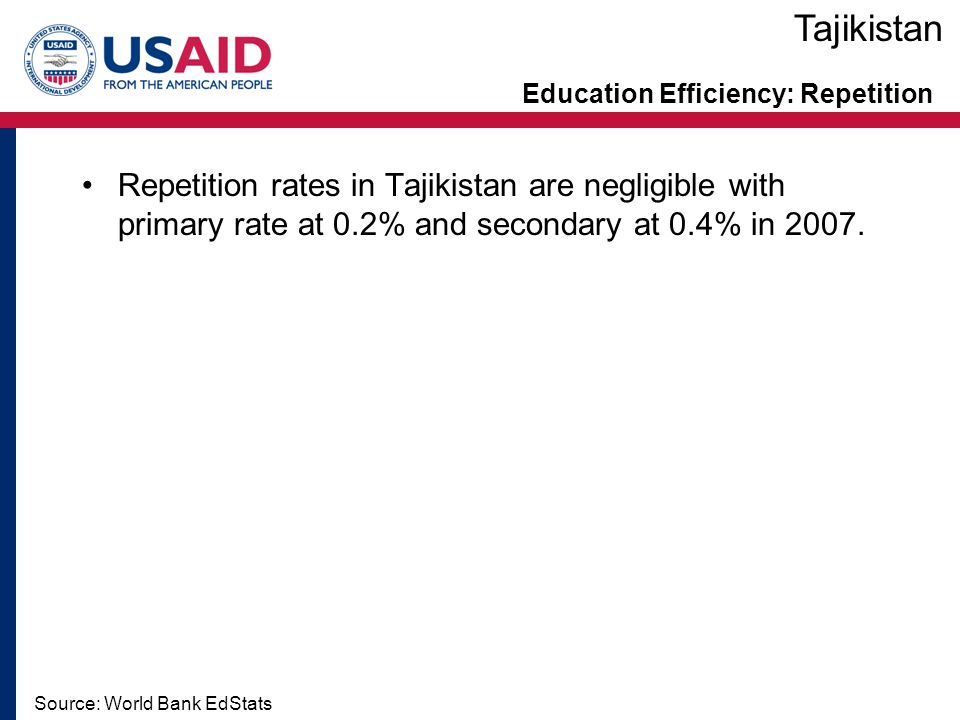 Education Efficiency: Repetition Source: World Bank EdStats Repetition rates in Tajikistan are negligible with primary rate at 0.2% and secondary at 0.4% in 2007.