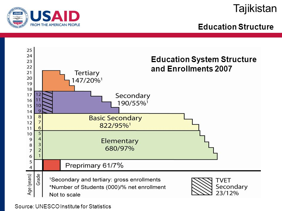 Education Structure Source: UNESCO Institute for Statistics Tajikistan Education System Structure and Enrollments 2007