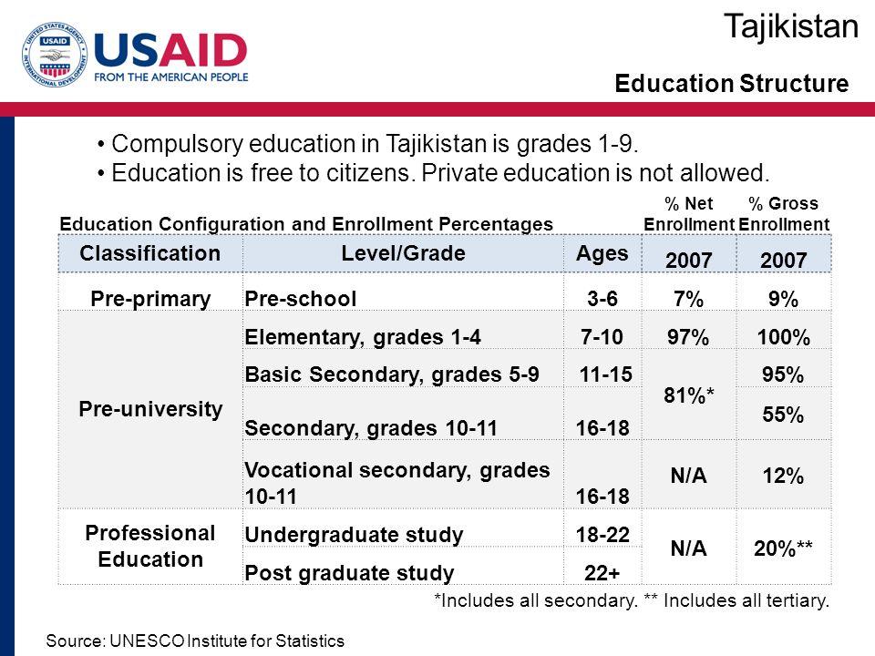 Education Structure Education Configuration and Enrollment Percentages % Net Enrollment % Gross Enrollment ClassificationLevel/GradeAges 2007 Pre-primaryPre-school3-67%9% Pre-university Elementary, grades 1-47-1097%100% Basic Secondary, grades 5-9 11-15 81%* 95% Secondary, grades 10-1116-18 55% Vocational secondary, grades 10-1116-18 N/A12% Professional Education Undergraduate study18-22 N/A20%** Post graduate study22+ *Includes all secondary.