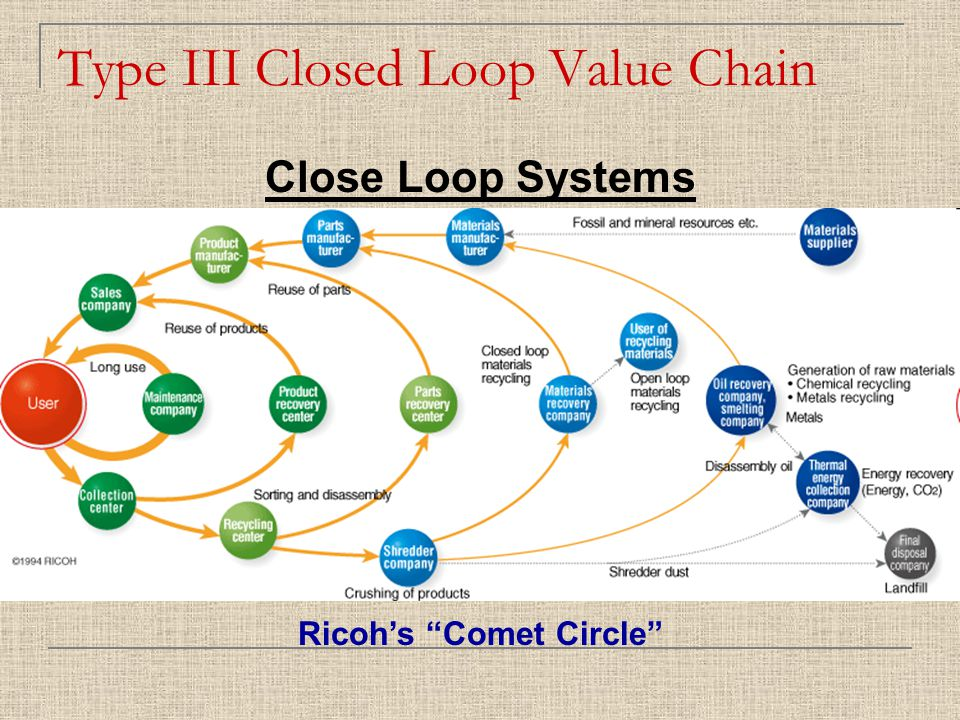 Type III Closed Loop Value Chain Close Loop Systems Ricoh's Comet Circle