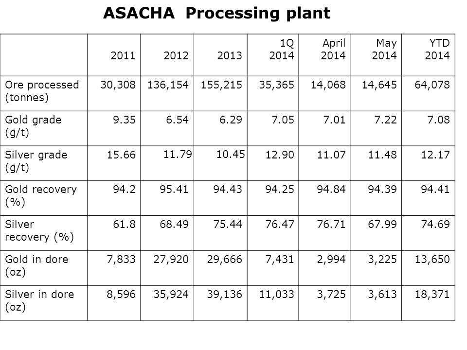 ASACHA Processing plant 201120122013 1Q 2014 April 2014 May 2014 YTD 2014 Ore processed (tonnes) 30,308136,154155,21535,36514,06814,64564,078 Gold grade (g/t) 9.356.546.297.057.017.227.08 Silver grade (g/t) 15.66 11.7910.45 12.9011.0711.4812.17 Gold recovery (%) 94.295.4194.4394.2594.8494.3994.41 Silver recovery (%) 61.868.4975.4476.4776.7167.9974.69 Gold in dore (oz) 7,83327,92029,6667,4312,9943,22513,650 Silver in dore (oz) 8,59635,92439,13611,0333,7253,61318,371