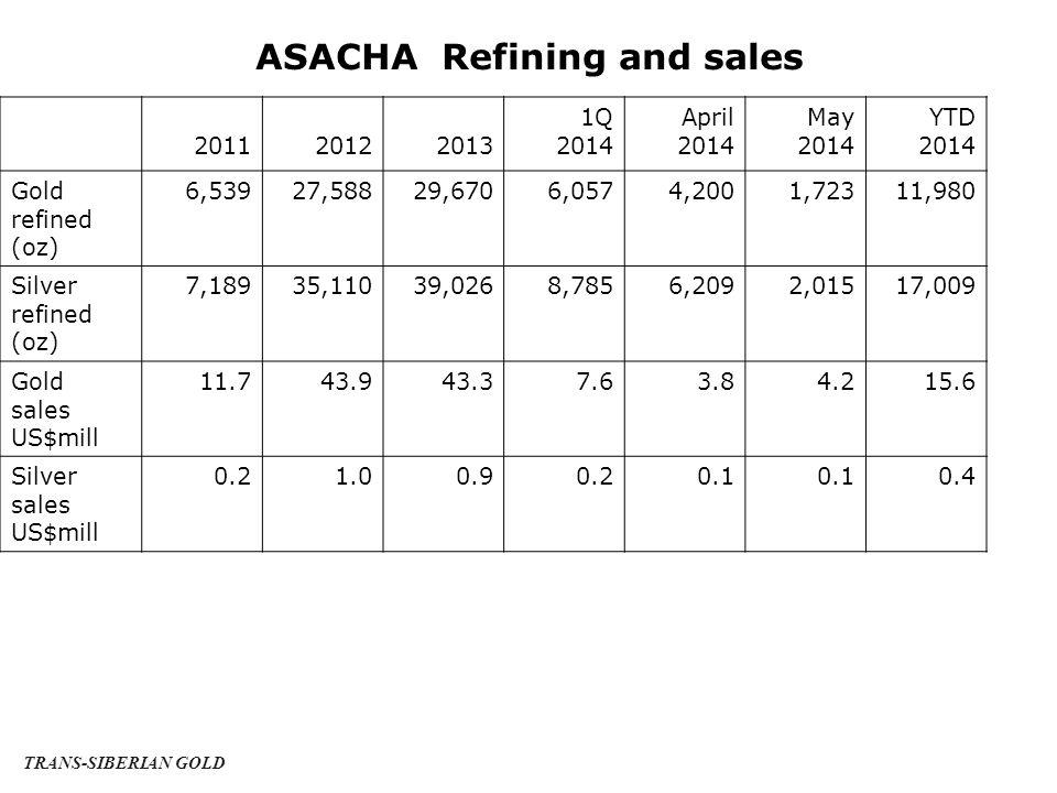 ASACHA Refining and sales 201120122013 1Q 2014 April 2014 May 2014 YTD 2014 Gold refined (oz) 6,53927,58829,6706,0574,2001,72311,980 Silver refined (oz) 7,18935,11039,0268,7856,2092,01517,009 Gold sales US$mill 11.743.943.37.63.84.215.6 Silver sales US$mill 0.21.00.90.20.1 0.4 TRANS-SIBERIAN GOLD
