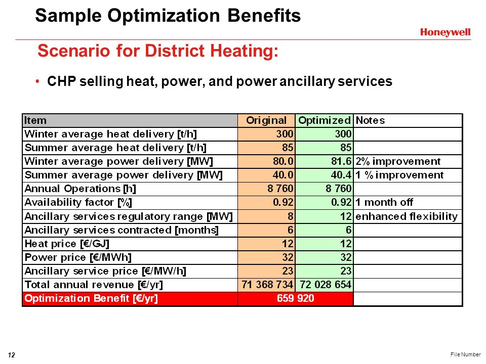 12 File Number Sample Optimization Benefits CHP selling heat, power, and power ancillary services Scenario for District Heating: