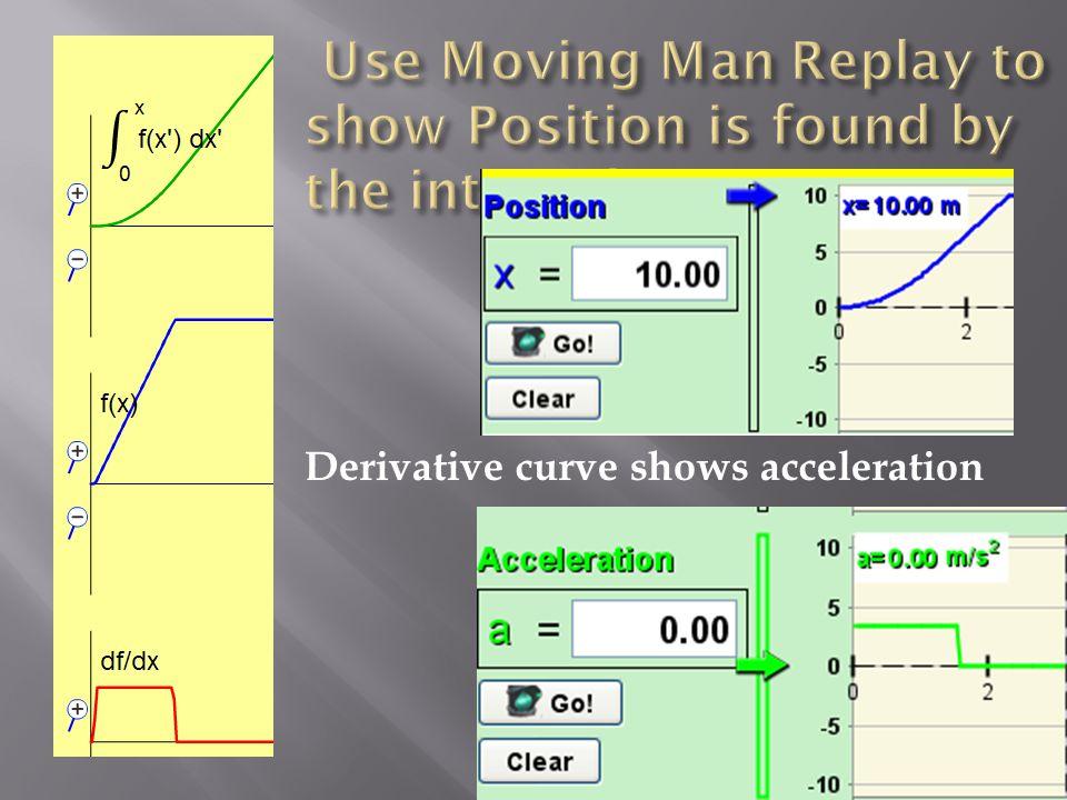 Derivative curve shows acceleration