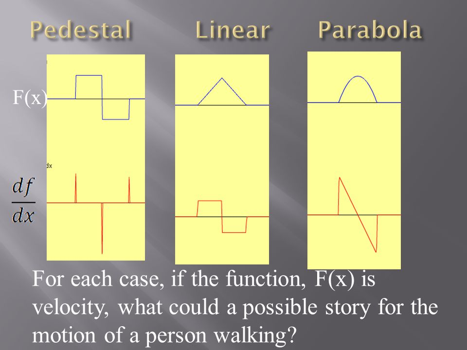 For each case, if the function, F(x) is velocity, what could a possible story for the motion of a person walking.