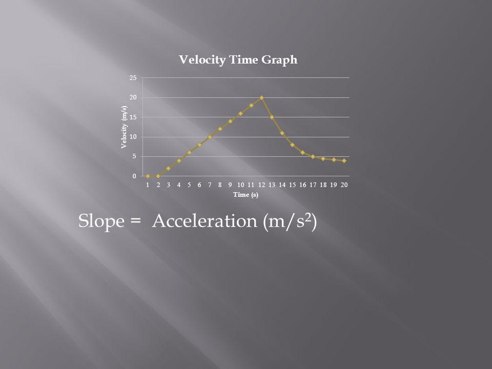 Slope = Acceleration (m/s 2 )