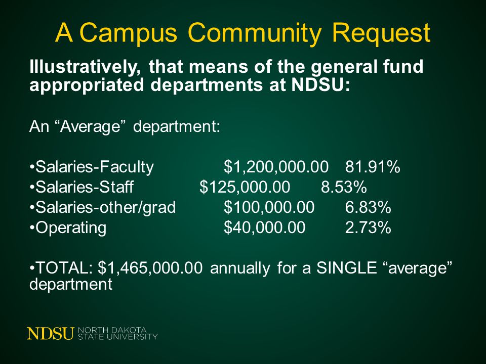 "A Campus Community Request Illustratively, that means of the general fund appropriated departments at NDSU: An ""Average"" department: Salaries-Faculty$"